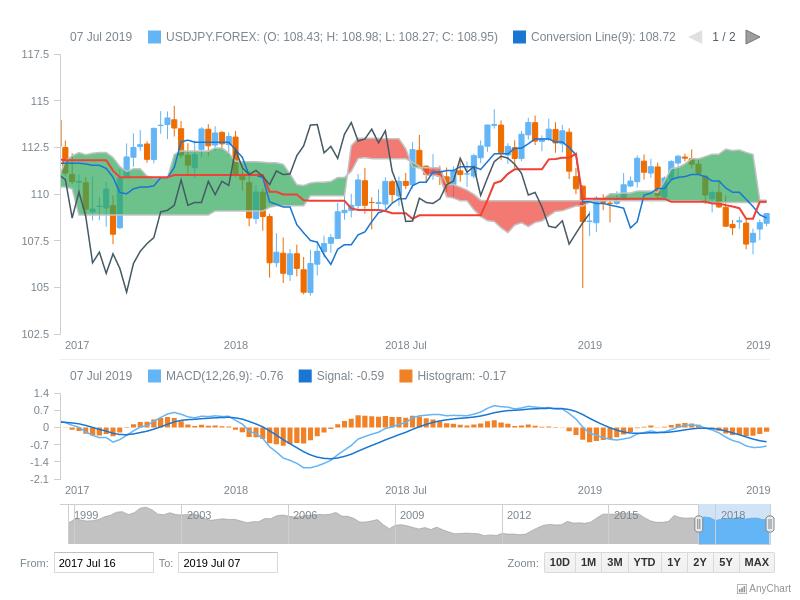 Ichimoku Kinko Hyo Indicator | Stock Technical Indicators | AnyStock Gallery | AnyChart