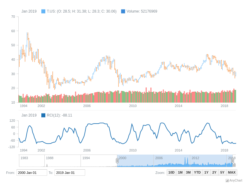 Rank Correlation Index Indicator | Stock Technical Indicators | AnyStock Gallery | AnyChart