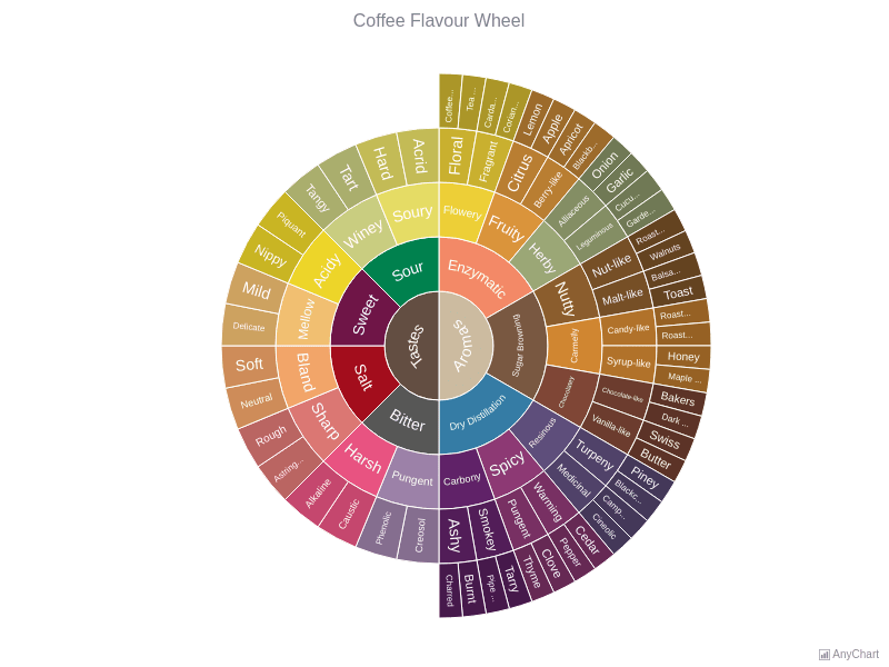 Coffee Flavour Wheel | Sunburst Charts | AnyChart Gallery | AnyChart