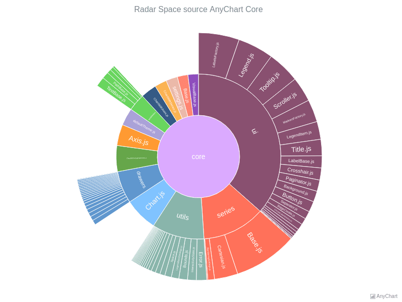 Radar Space Source AnyChart Core | Sunburst Charts | AnyChart Gallery | AnyChart