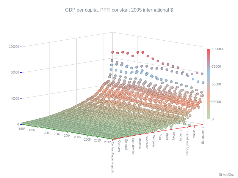 GDP Per Capita | Surface Chart | AnyChart Gallery | AnyChart