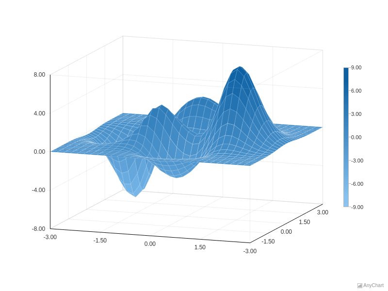 Surface Plot of the Peaks Function | Surface Chart | AnyChart Gallery | AnyChart