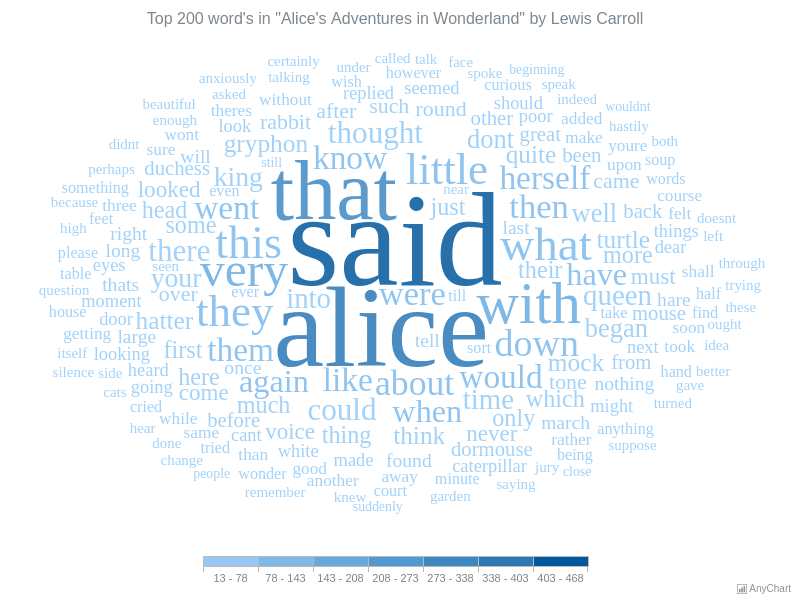 Alice In Wonderland | Tag Cloud | AnyChart Gallery | AnyChart