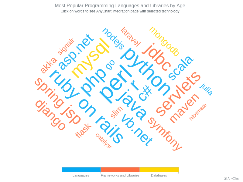 Most Popular Programming Languages and Libraries by Age | Tag Cloud | AnyChart Gallery | AnyChart