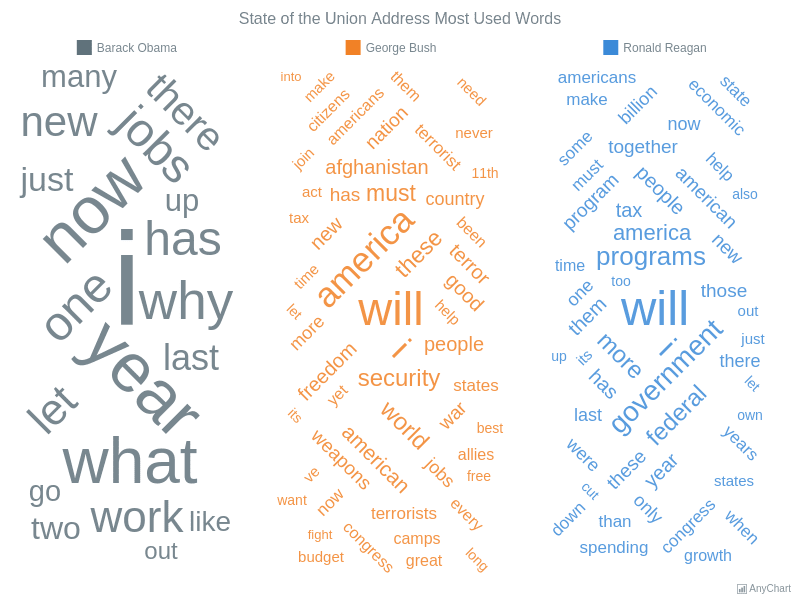 State of the Union Address Most Used Words | Tag Cloud | AnyChart Gallery | AnyChart