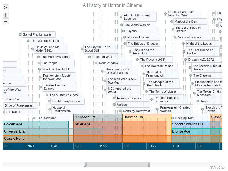 A History of Horror in Cinema | Timeline Chart | AnyChart Gallery | AnyChart