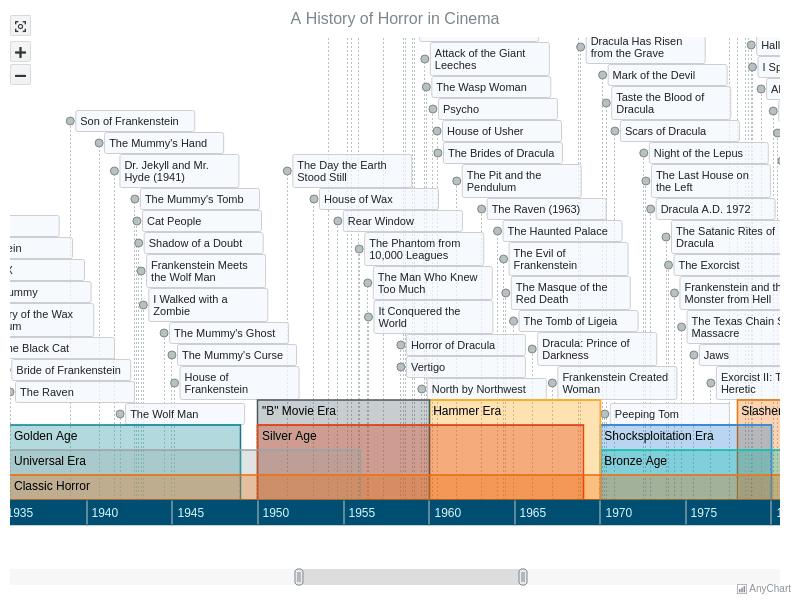 Timeline Chart | AnyChart Gallery | AnyChart
