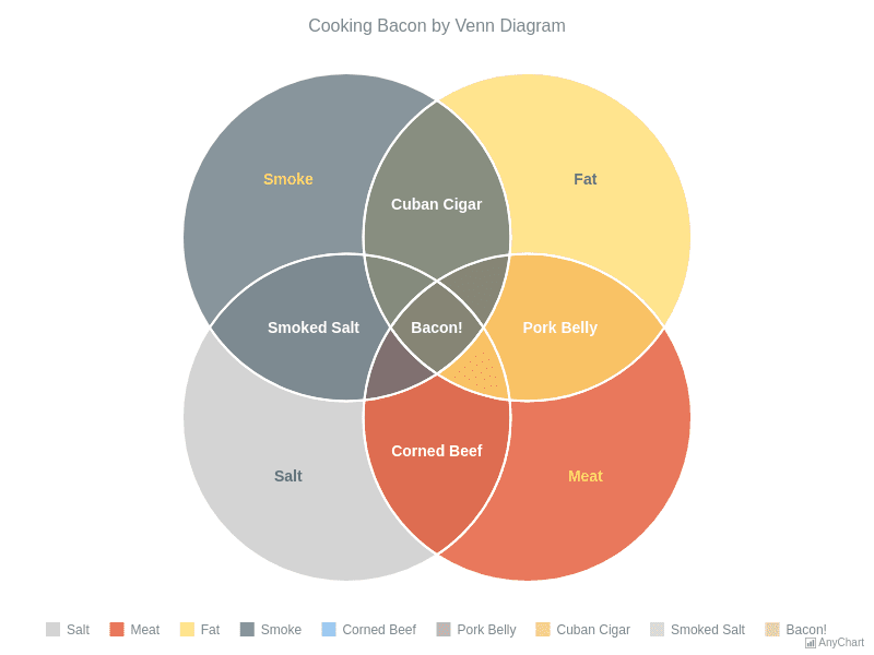 Cooking Bacon by Venn Chart | Venn Diagram | AnyChart Gallery | AnyChart