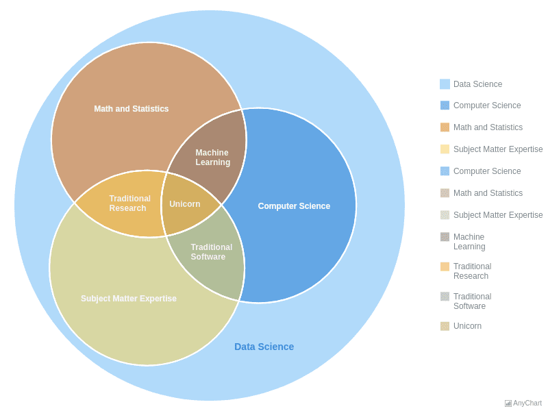 Data Science | Venn Diagram | AnyChart Gallery | AnyChart