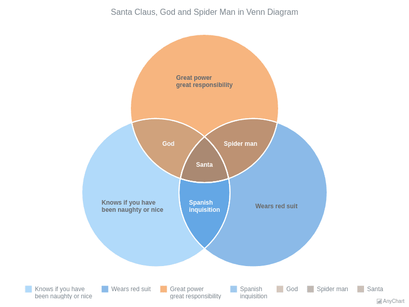 Santa Claus, God and Spider Man in Venn Chart | Venn Diagram | AnyChart Gallery | AnyChart