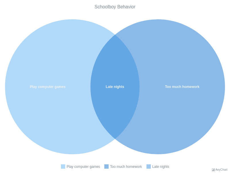 Schoolboy Behavior | Venn Diagram | AnyChart Gallery | AnyChart