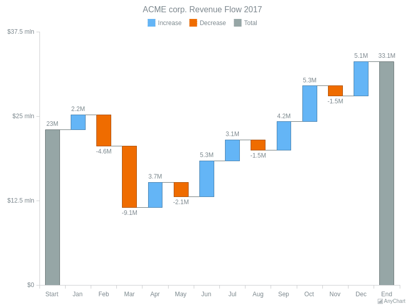 ACME corp. Revenue Flow 2017 | Waterfall Charts | AnyChart Gallery | AnyChart