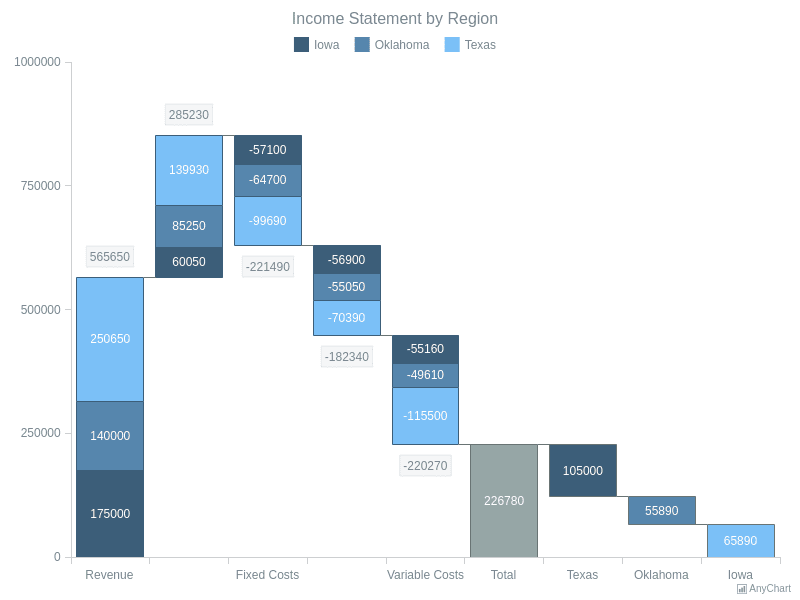 Income Statement by Region | Waterfall Charts | AnyChart Gallery | AnyChart