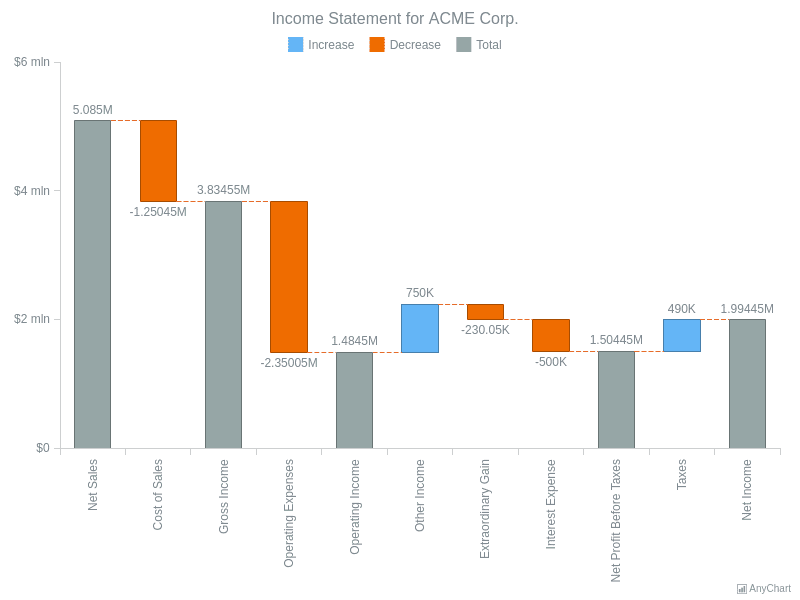 Income Statement for ACME Corp | Waterfall Charts | AnyChart Gallery | AnyChart