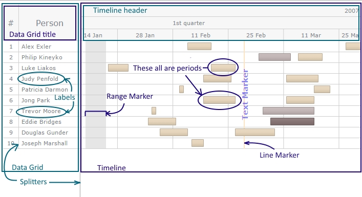 Timeline  Gantt Chart  Anychart Documentation